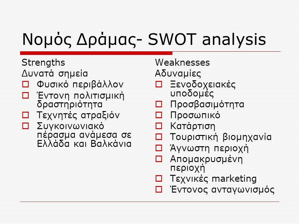 Νομός Δράμας- SWOT analysis
