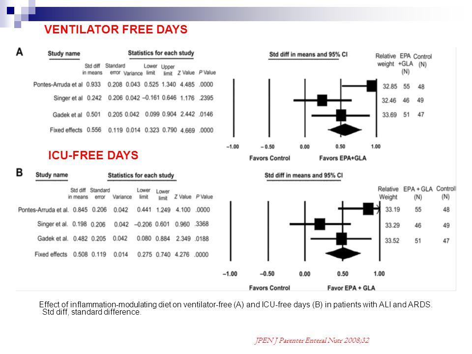 VENTILATOR FREE DAYS ICU-FREE DAYS