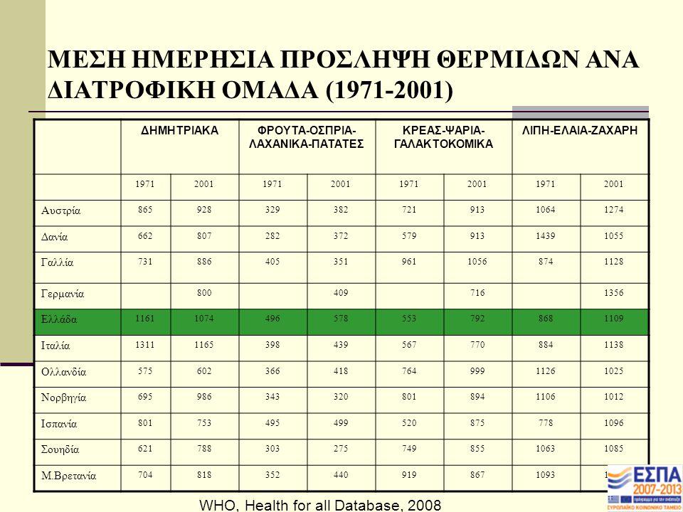 ΜΕΣΗ ΗΜΕΡΗΣΙΑ ΠΡΟΣΛΗΨΗ ΘΕΡΜΙΔΩΝ ΑΝΑ ΔΙΑΤΡΟΦΙΚΗ ΟΜΑΔΑ (1971-2001)