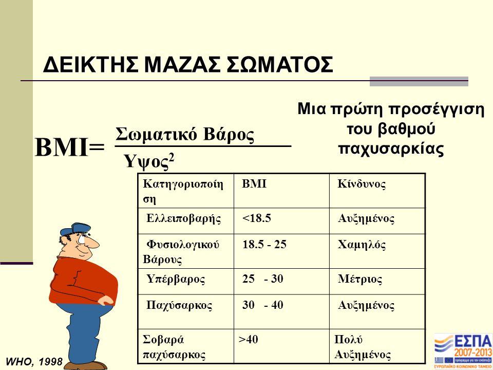 Μια πρώτη προσέγγιση του βαθμού παχυσαρκίας