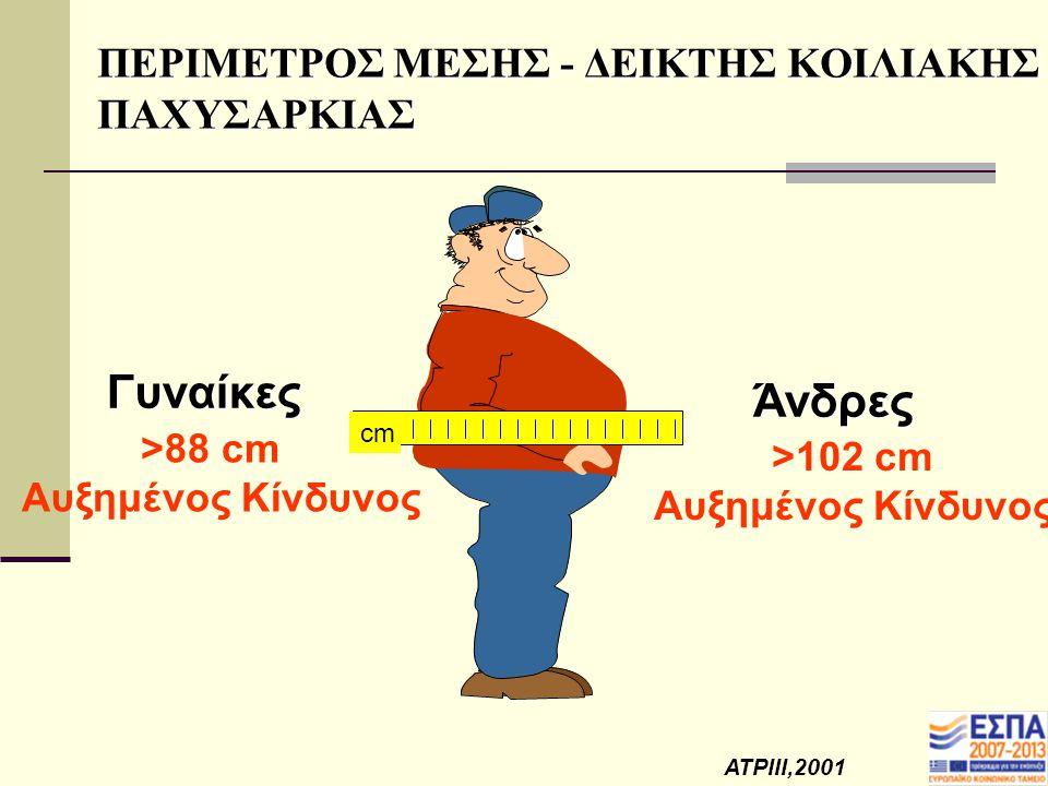ΠΕΡΙΜΕΤΡΟΣ ΜΕΣΗΣ - ΔΕΙΚΤΗΣ ΚΟΙΛΙΑΚΗΣ ΠΑΧΥΣΑΡΚΙΑΣ