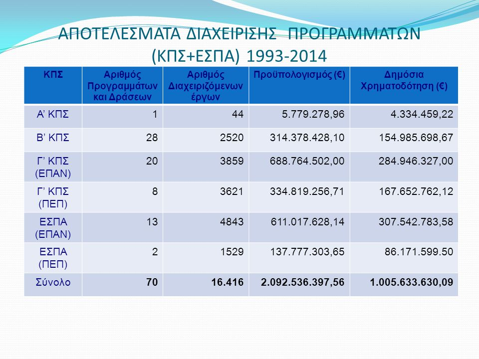 ΑΠΟΤΕΛΕΣΜΑΤΑ ΔΙΑΧΕΙΡΙΣΗΣ ΠΡΟΓΡΑΜΜΑΤΩΝ (ΚΠΣ+ΕΣΠΑ) 1993-2014