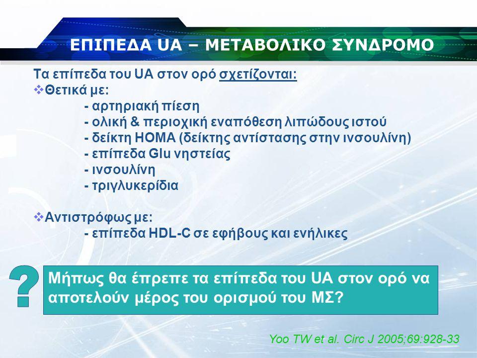 ΕΠΙΠΕΔΑ UA – ΜΕΤΑΒΟΛΙΚΟ ΣΥΝΔΡΟΜΟ
