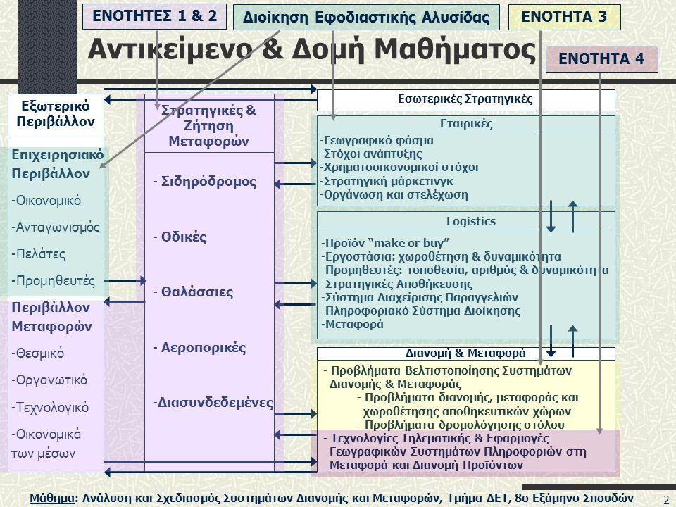 Αντικείμενο & Δομή Μαθήματος