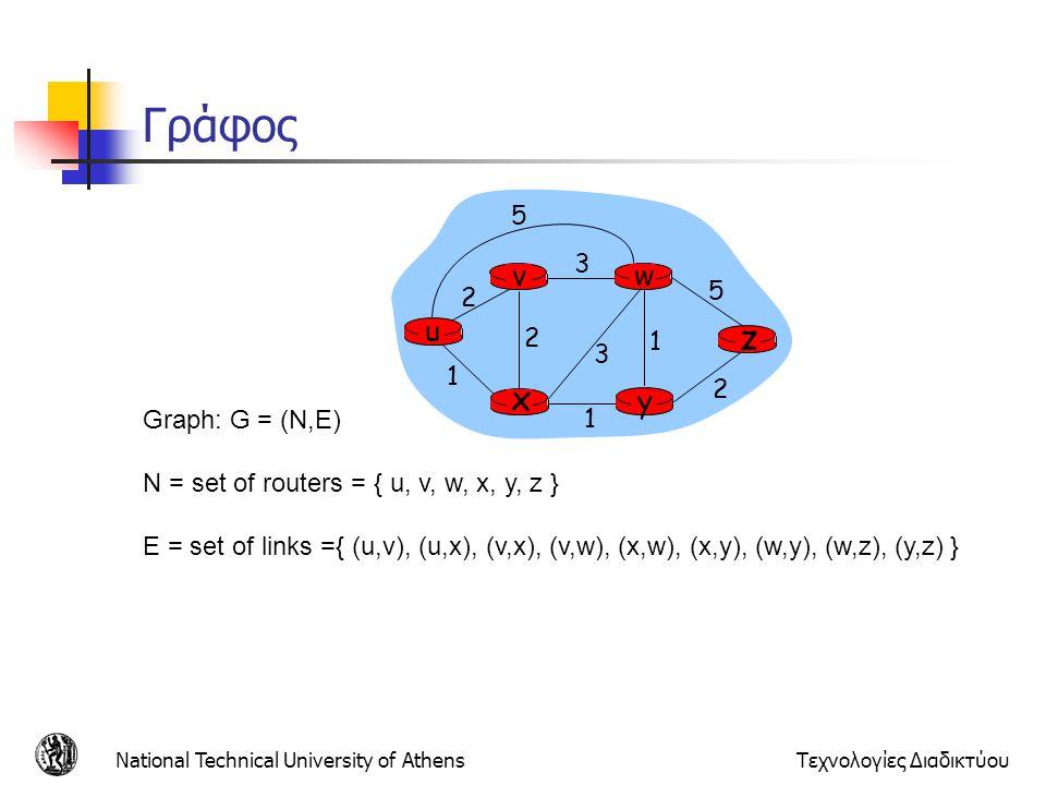 Γράφος z x u y w v 5 2 3 1 Graph: G = (N,E)