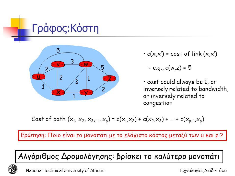 Γράφος:Κόστη z x Αλγόριθμος Δρομολόγησης: βρίσκει το καλύτερο μονοπάτι