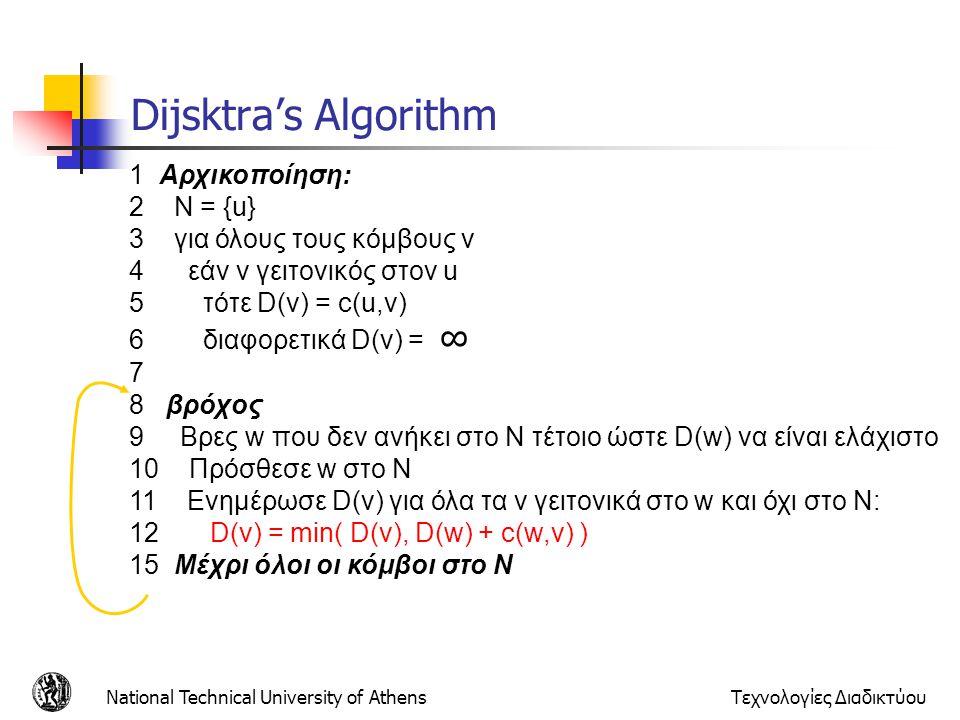 Dijsktra's Algorithm 1 Αρχικοποίηση: 2 N = {u}