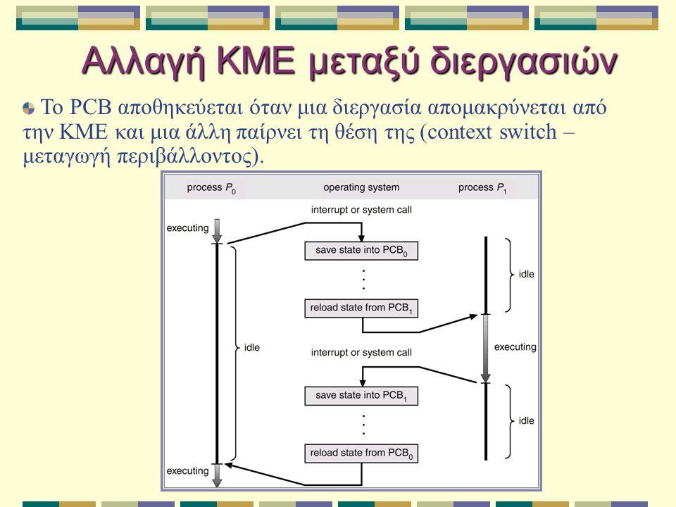 Αλλαγή ΚΜΕ μεταξύ διεργασιών