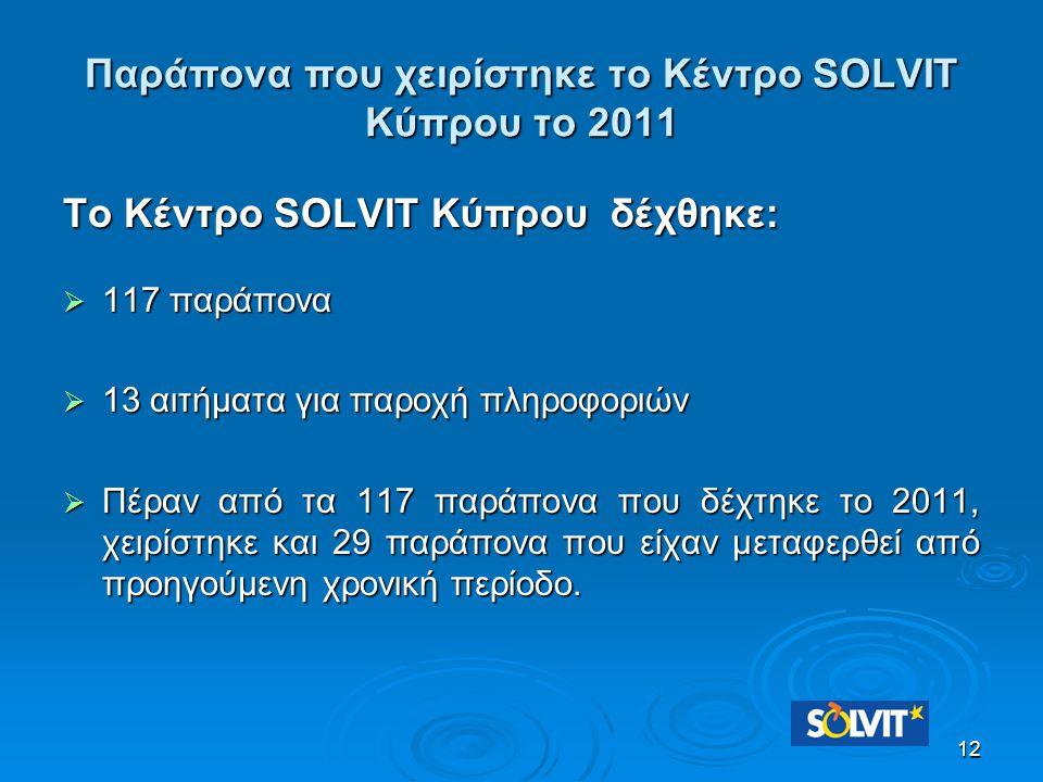 Παράπονα που χειρίστηκε το Κέντρο SOLVIT Κύπρου το 2011