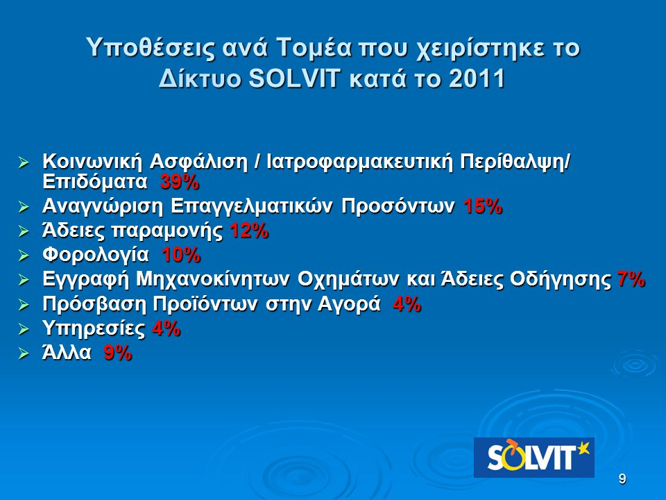 Υποθέσεις ανά Τομέα που χειρίστηκε το Δίκτυο SOLVIT κατά το 2011