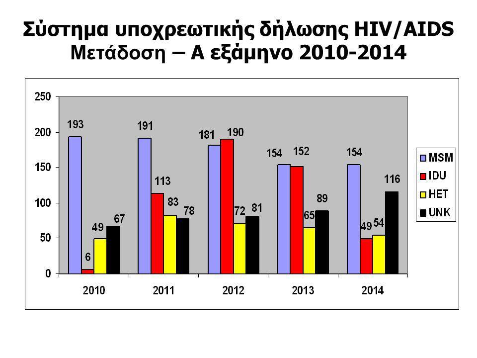 Σύστημα υποχρεωτικής δήλωσης HIV/AIDS