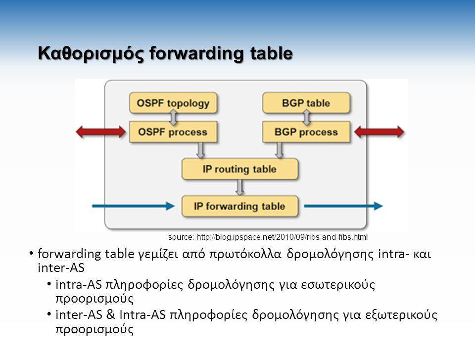 Καθορισμός forwarding table