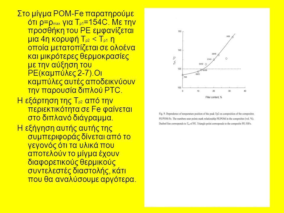 Στο μίγμα POM-Fe παρατηρούμε ότι ρ=ρmax για Τρ1=154C