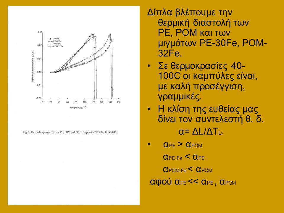 Δίπλα βλέπουμε την θερμική διαστολή των PE, POM και των μιγμάτων PE-30Fe, POM-32Fe.