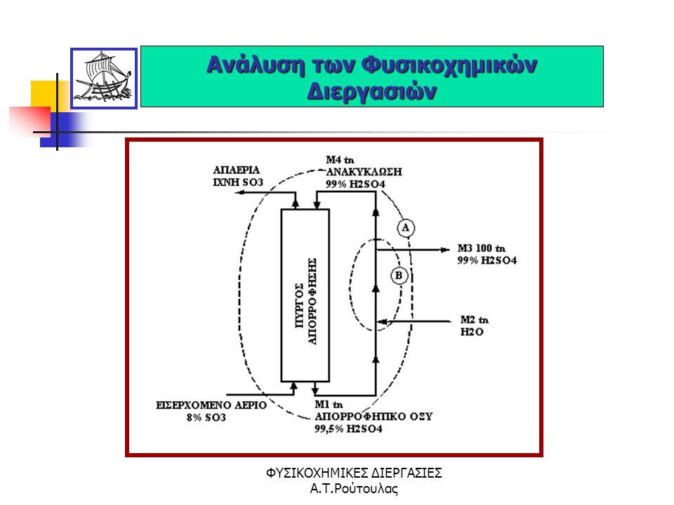 Ανάλυση των Φυσικοχημικών Διεργασιών