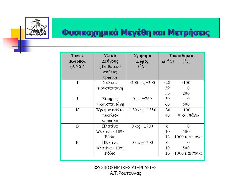 Φυσικοχημικά Μεγέθη και Μετρήσεις