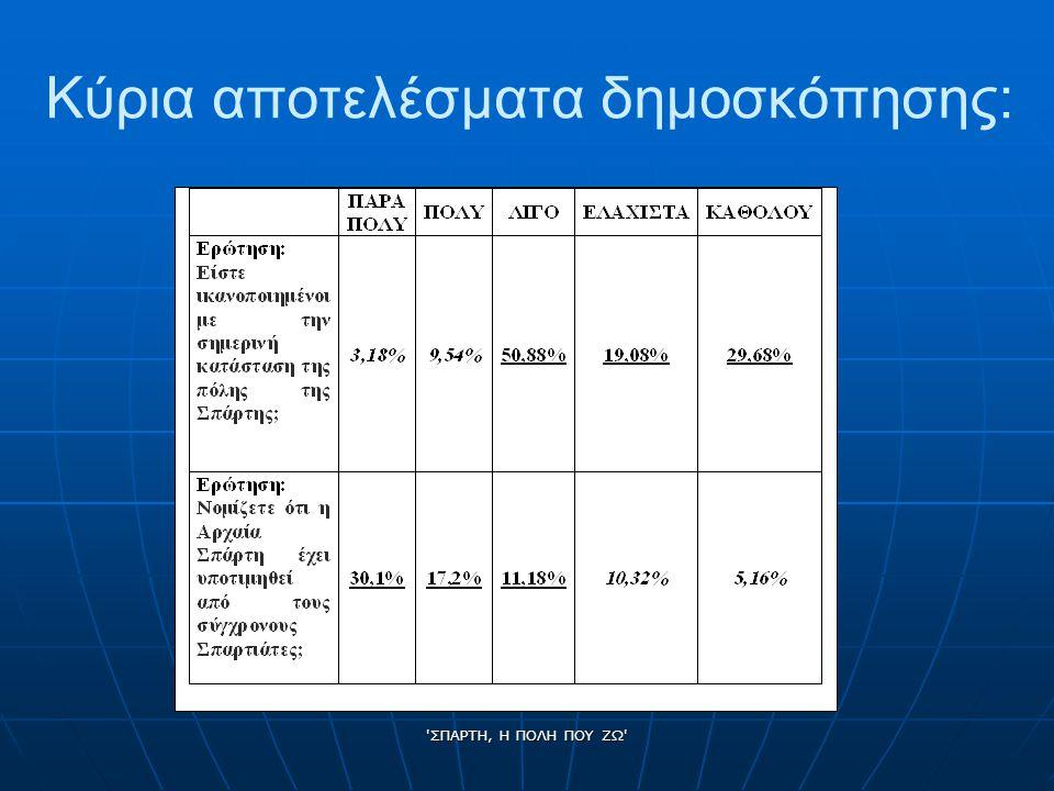Κύρια αποτελέσματα δημοσκόπησης: