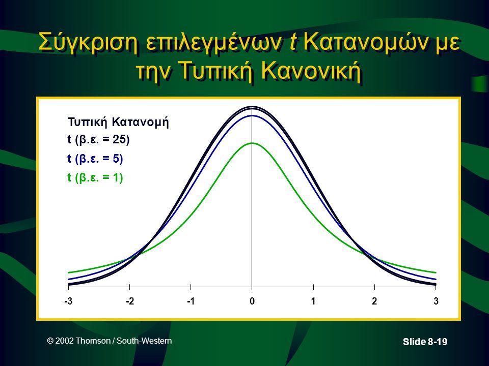 Σύγκριση επιλεγμένων t Κατανομών με την Τυπική Κανονική