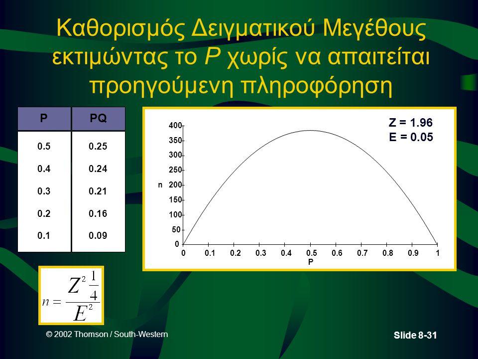 Καθορισμός Δειγματικού Μεγέθους εκτιμώντας το P χωρίς να απαιτείται προηγούμενη πληροφόρηση