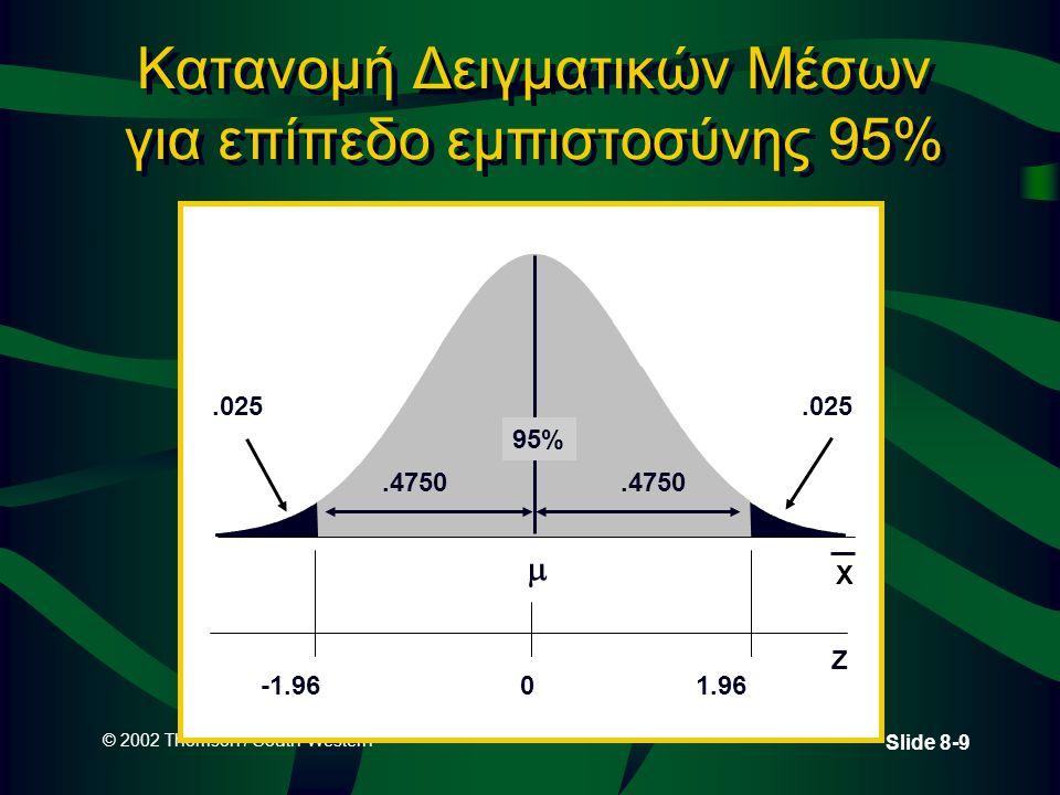 Κατανομή Δειγματικών Μέσων για επίπεδο εμπιστοσύνης 95%