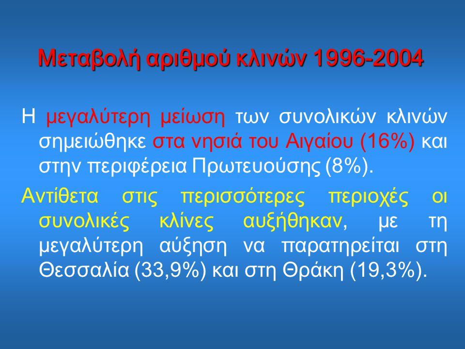 Μεταβολή αριθμού κλινών 1996-2004