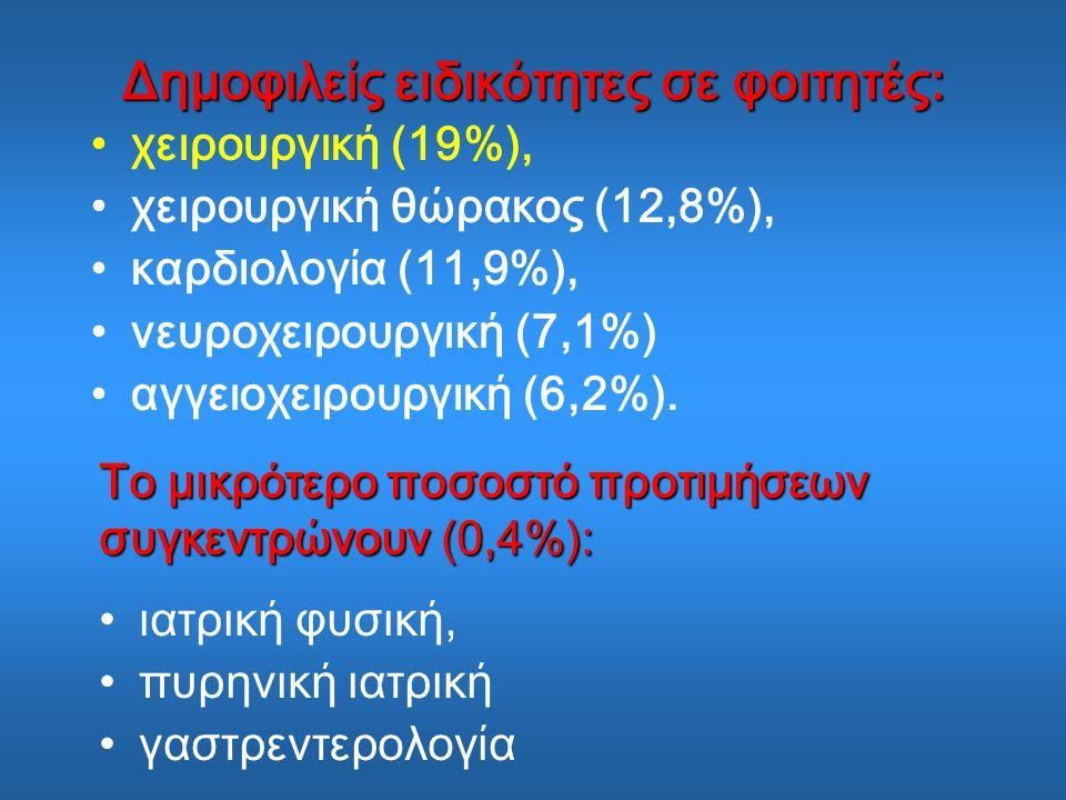 Δημοφιλείς ειδικότητες σε φοιτητές: