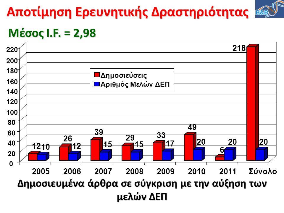 Δημοσιευμένα άρθρα σε σύγκριση με την αύξηση των μελών ΔΕΠ