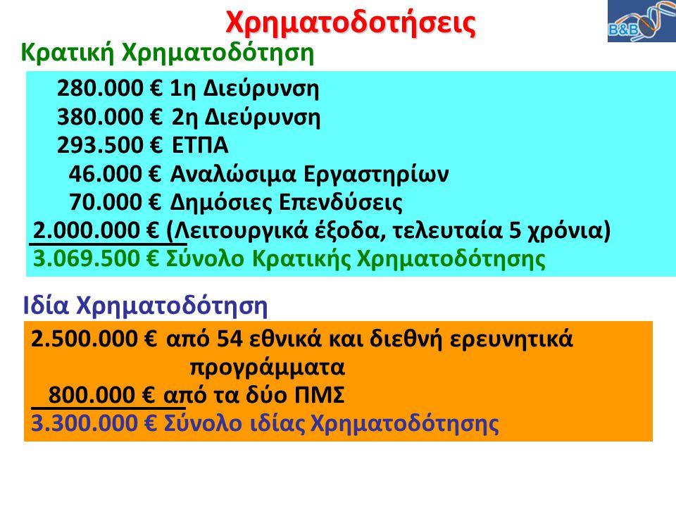 Χρηματοδοτήσεις Κρατική Χρηματοδότηση Ιδία Χρηματοδότηση