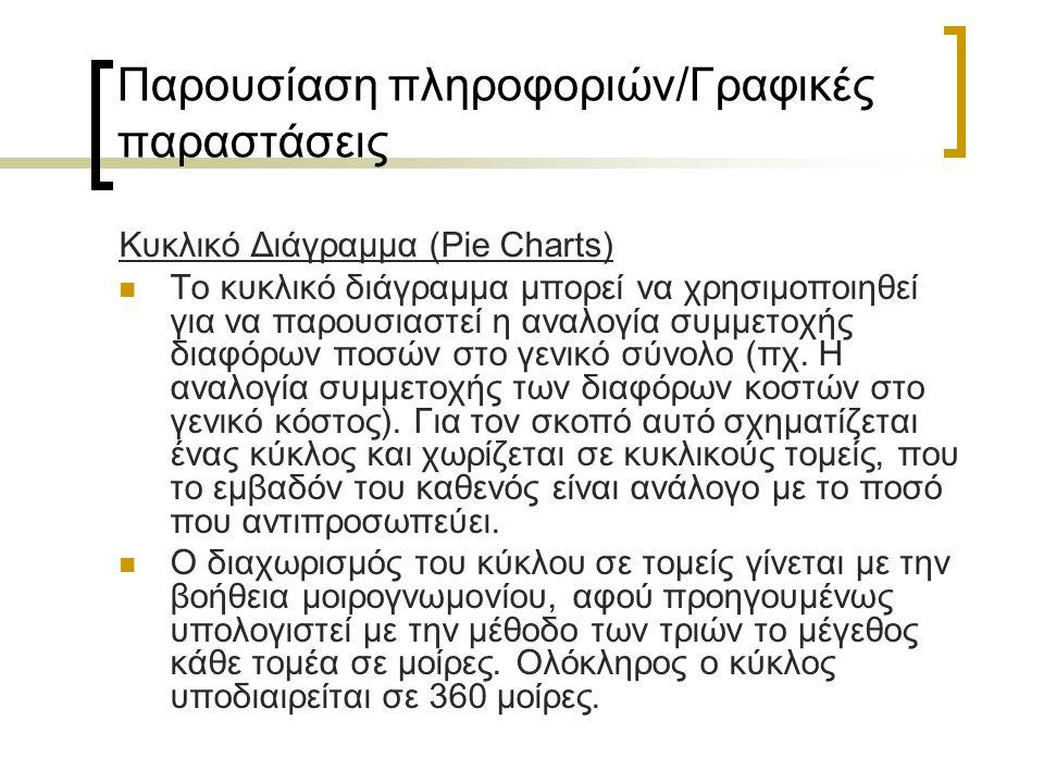 Παρουσίαση πληροφοριών/Γραφικές παραστάσεις