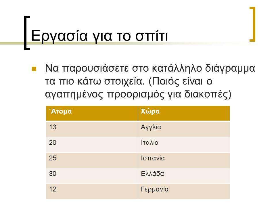 Εργασία για το σπίτι Να παρουσιάσετε στο κατάλληλο διάγραμμα τα πιο κάτω στοιχεία. (Ποιός είναι ο αγαπημένος προορισμός για διακοπές)