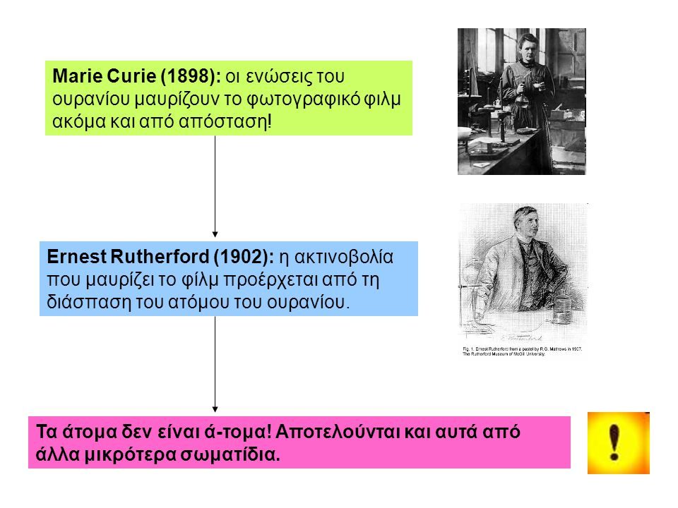 Marie Curie (1898): οι ενώσεις του ουρανίου μαυρίζουν το φωτογραφικό φιλμ ακόμα και από απόσταση!