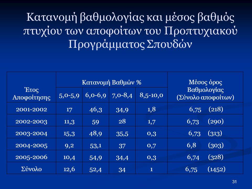 Μέσος όρος Βαθμολογίας (Σύνολο αποφοίτων)