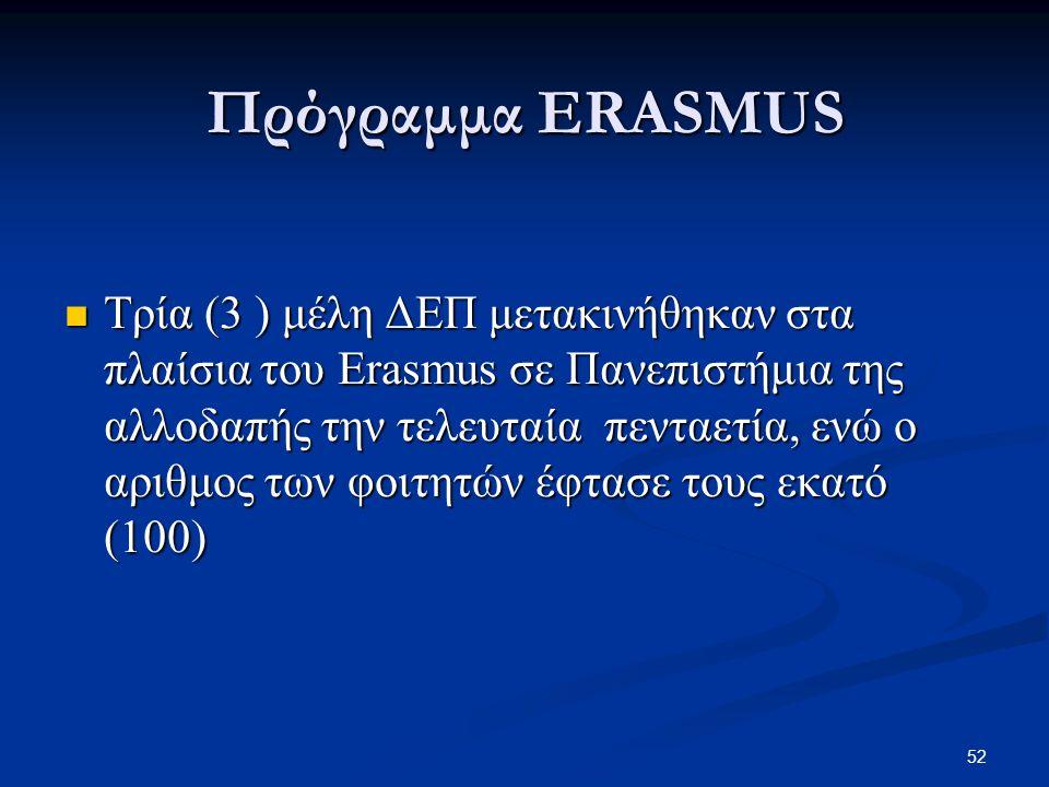 Πρόγραμμα ERASMUS
