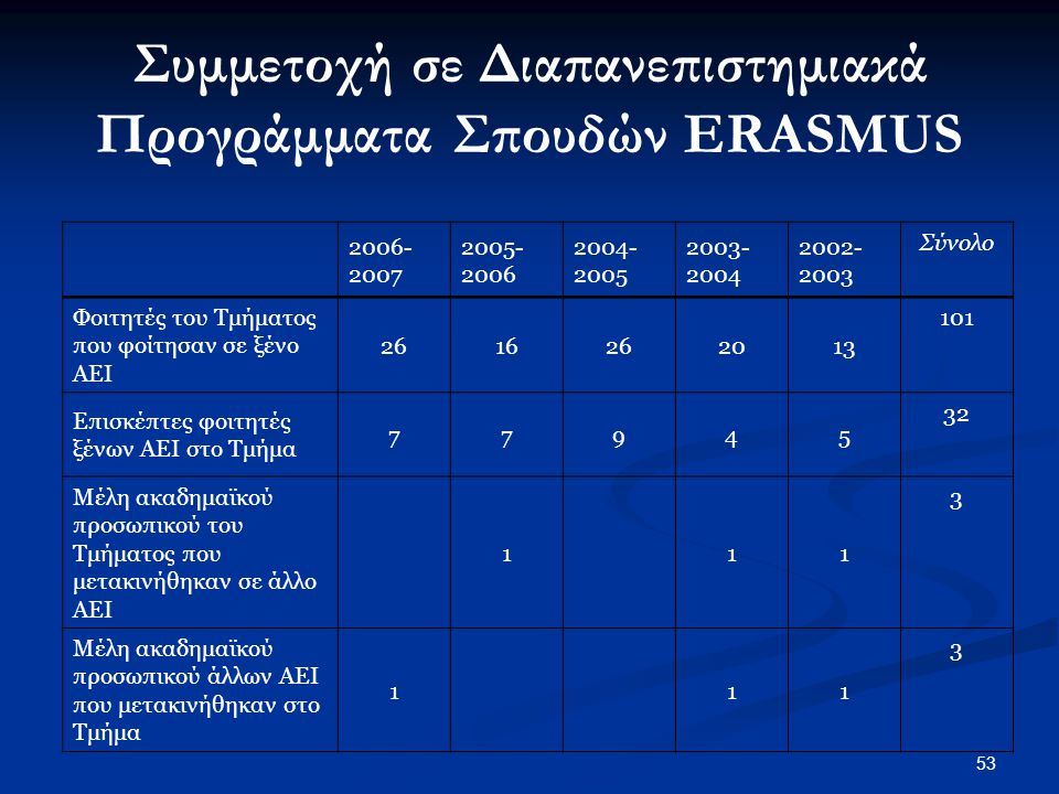 Συμμετοχή σε Διαπανεπιστημιακά Προγράμματα Σπουδών ERASMUS