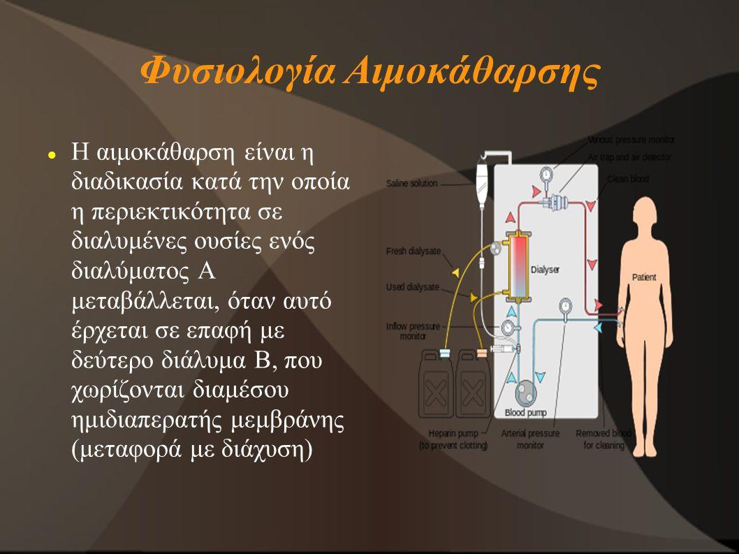 Φυσιολογία Αιμοκάθαρσης
