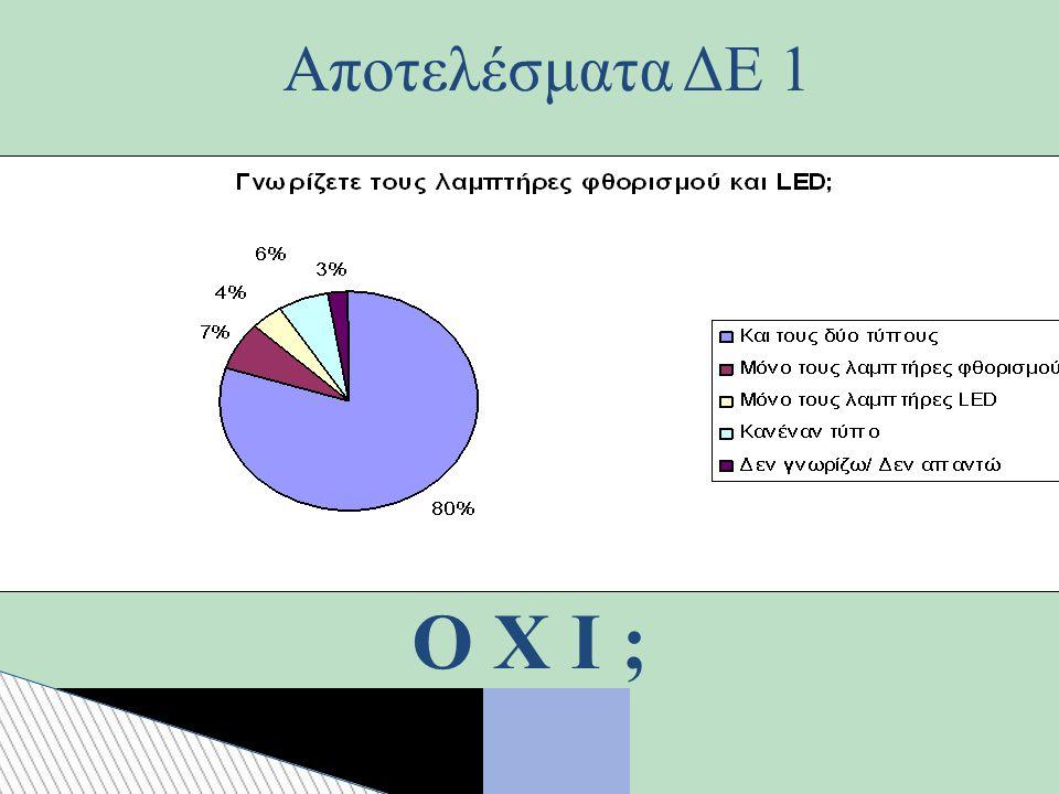 Αποτελέσματα ΔΕ 1 Ο Χ Ι ; 18