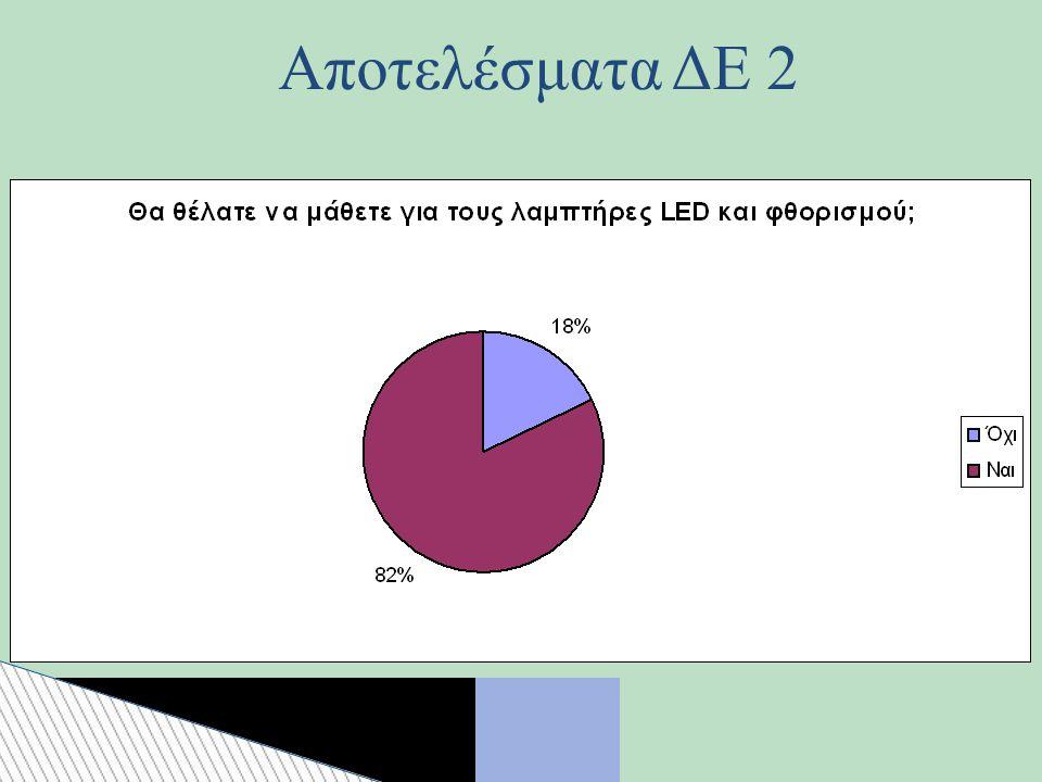 Αποτελέσματα ΔΕ 2