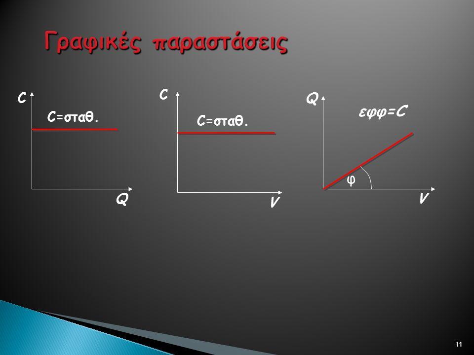 Γραφικές παραστάσεις C C Q εφφ=C C=σταθ. C=σταθ. φ Q V V