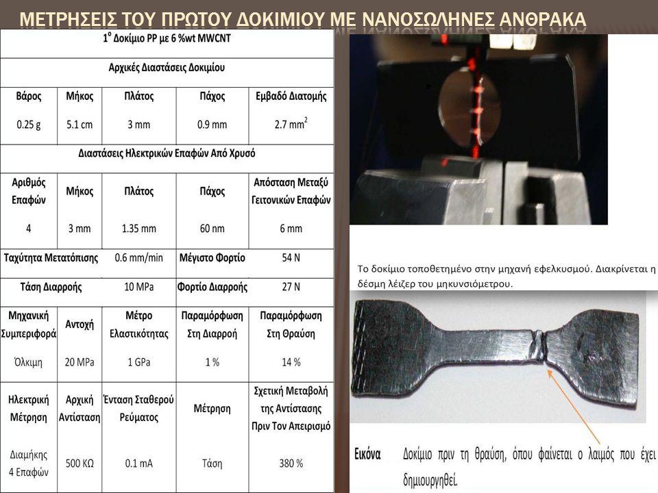 ΜετρΗσεις του πρΩτου δοκιμΙου με νανοσωλΗνες Ανθρακα