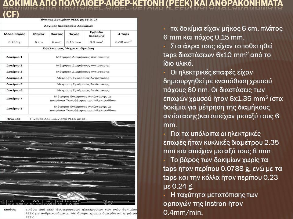 ΔοκΙμια απΟ Πολυαιθερ-Αιθερ-ΚετΟνη (PEEK) και ΑνθρακονΗματα (CF)