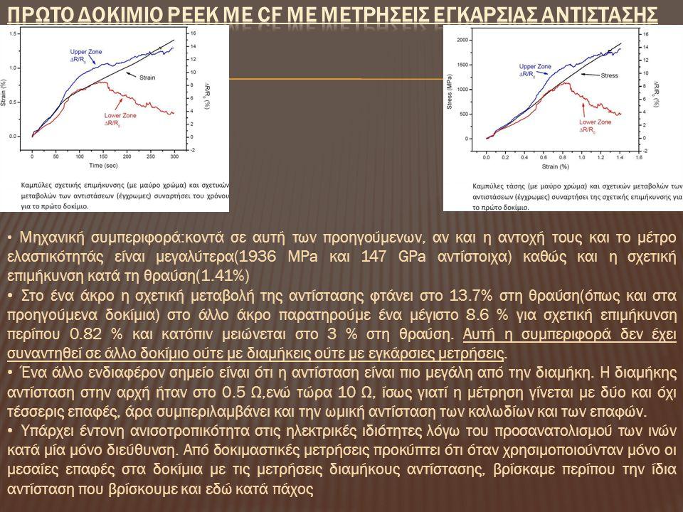 Πρωτο Δοκιμιο PEEK με CF με ΜετρησειΣ ΕγκαρσιαΣ ΑντιστασηΣ