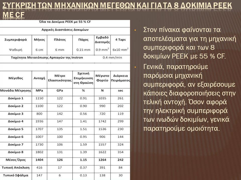 Συγκριση των Μηχανικων Μεγεθων και για τα 8 Δοκιμια PEEK με CF
