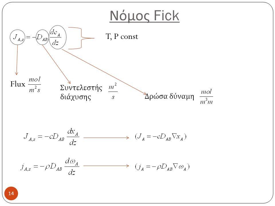 Νόμος Fick T, P const Flux Συντελεστής διάχυσης Δρώσα δύναμη