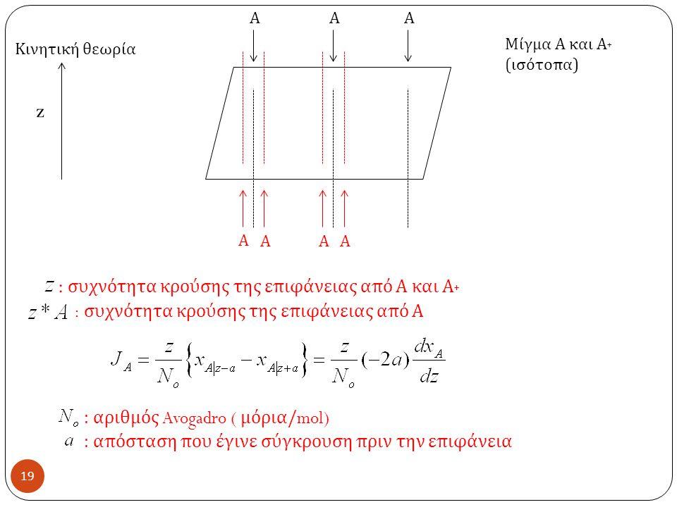 : συχνότητα κρούσης της επιφάνειας από Α και Α˖