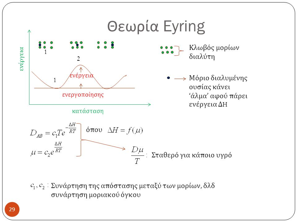 Θεωρία Eyring Κλωβός μορίων διαλύτη 1 2