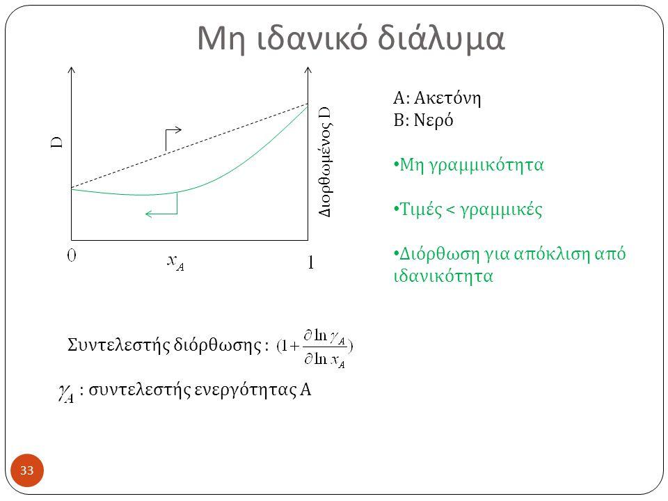 Μη ιδανικό διάλυμα Α: Ακετόνη Β: Νερό Μη γραμμικότητα D