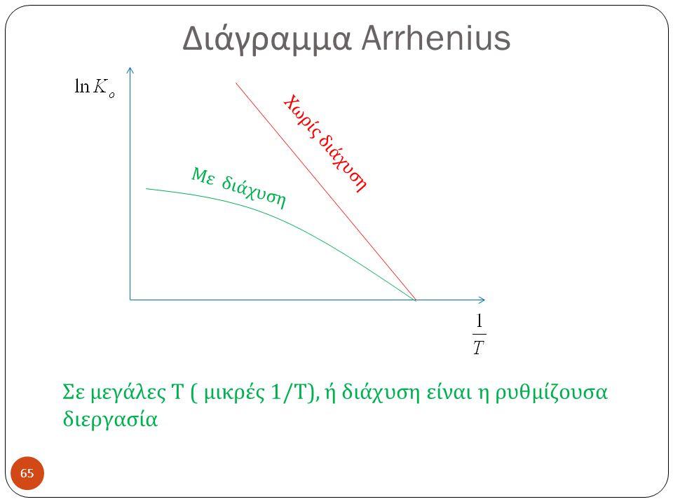 Διάγραμμα Arrhenius Χωρίς διάχυση. Με διάχυση.