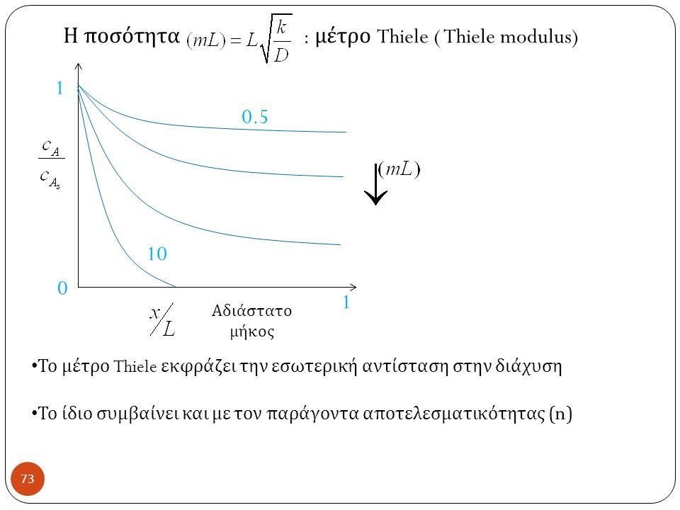 Η ποσότητα : μέτρο Thiele ( Thiele modulus)