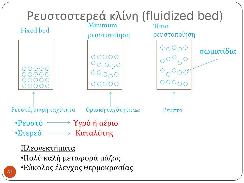 Ρευστοστερεά κλίνη (fluidized bed)