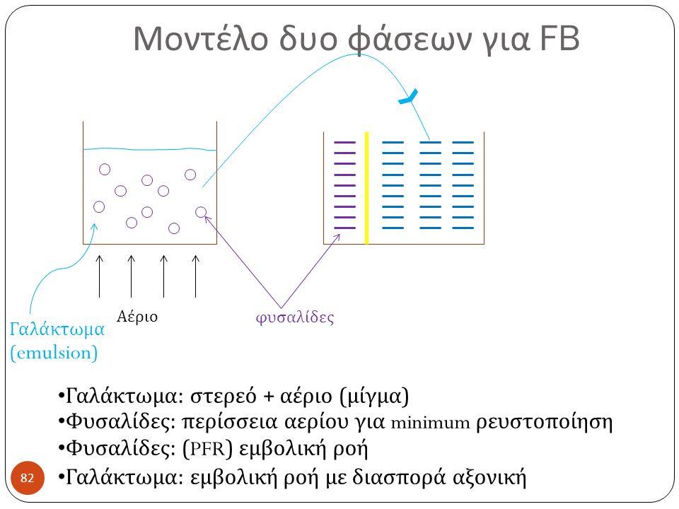Μοντέλο δυο φάσεων για FB